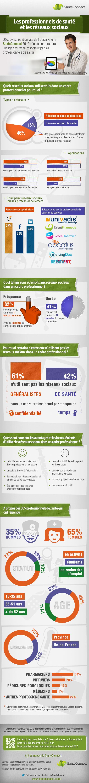 Infographie Observatoire SanteConnect 2012