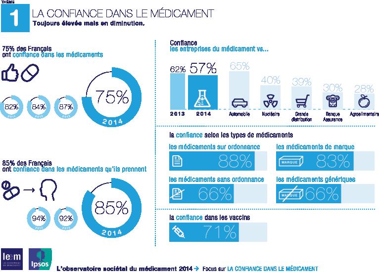 Rapport des Français au médicament : résultats en infographies