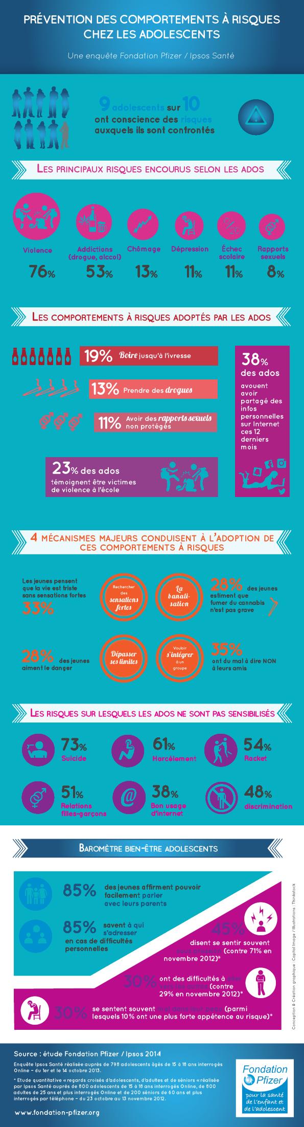Infographie : comportements à risque chez les adolescents
