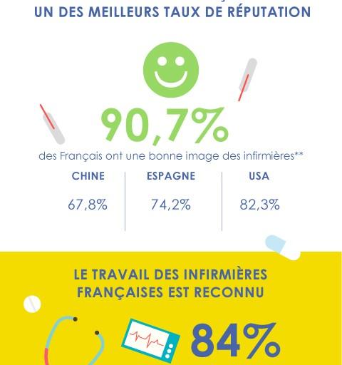 Infographie : les infirmières en France