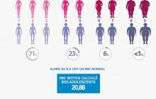 Infographie : les ados bien dans leurs corps