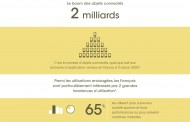 Infographie : les Français et la e-santé