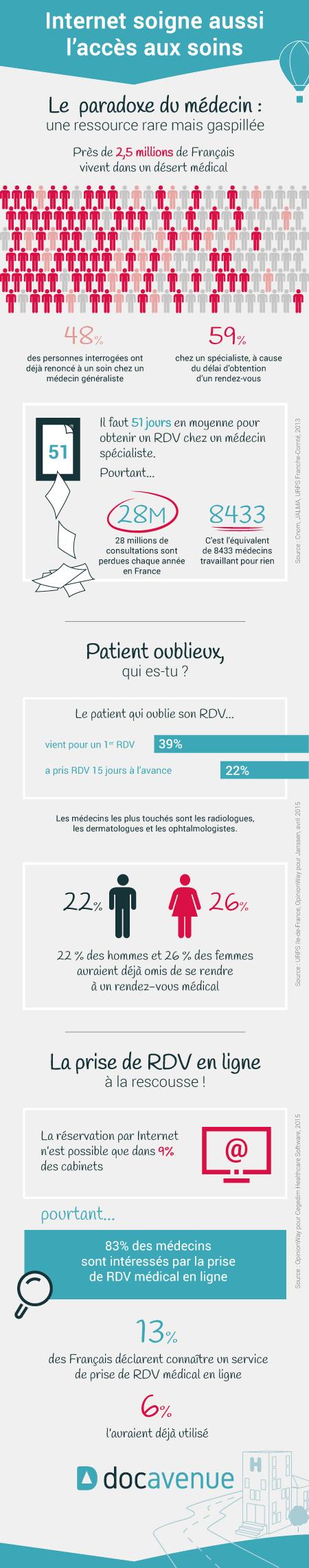 Infographie : Internet soigne aussi l'accès au soin