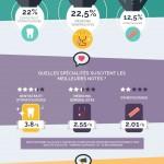 Infographie : des avis clients aux avis patients