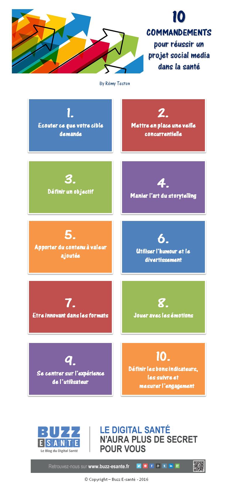 10 COMMANDEMENTS pour réussir un projet social media dans la santé