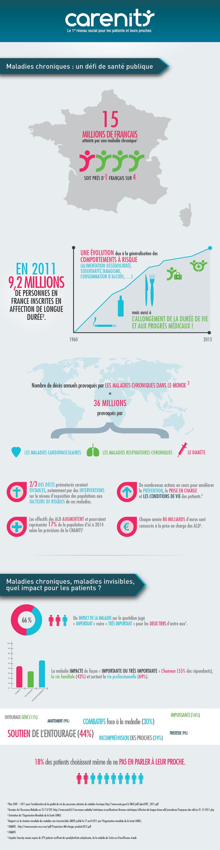 Carenity et les maladies chroniques en infographies