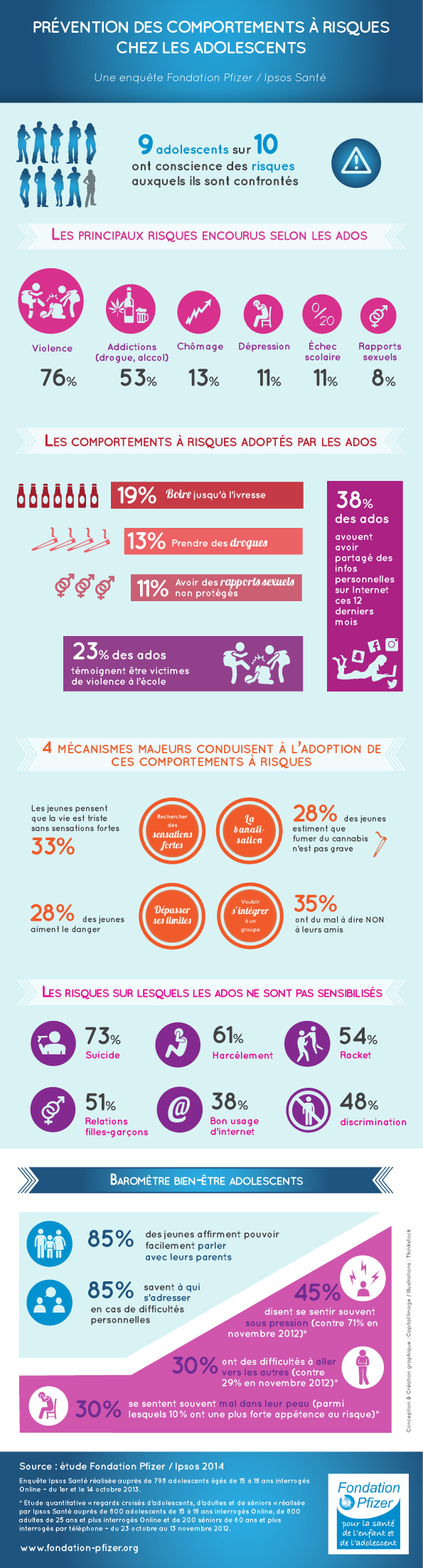 infographie_Fondation_Pfize