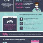 Infographie : la santé connectée en France