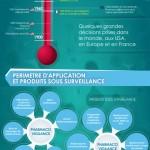 Infographie Pharmacovigilance