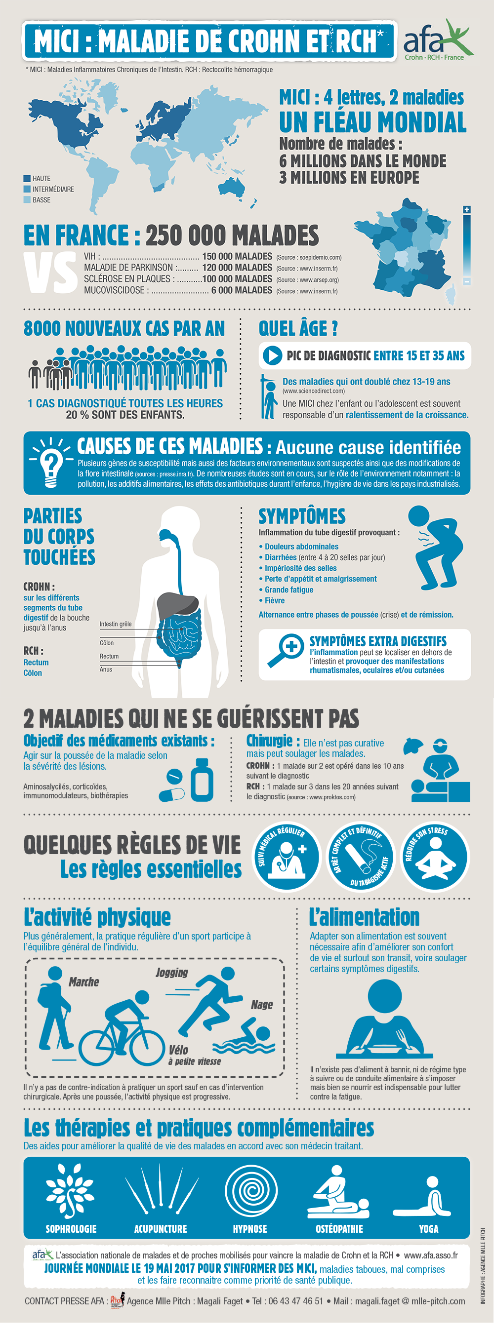 Infographie MICI