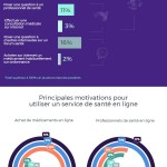 Infographie : usage e-santé des français