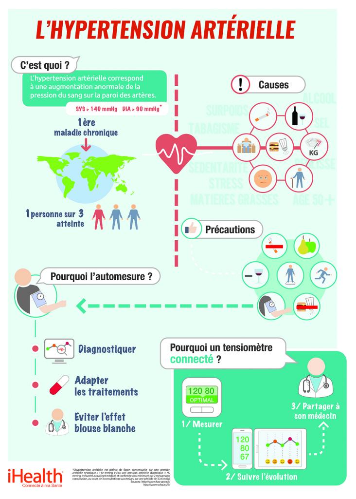 Infographie : hypertension artérielle