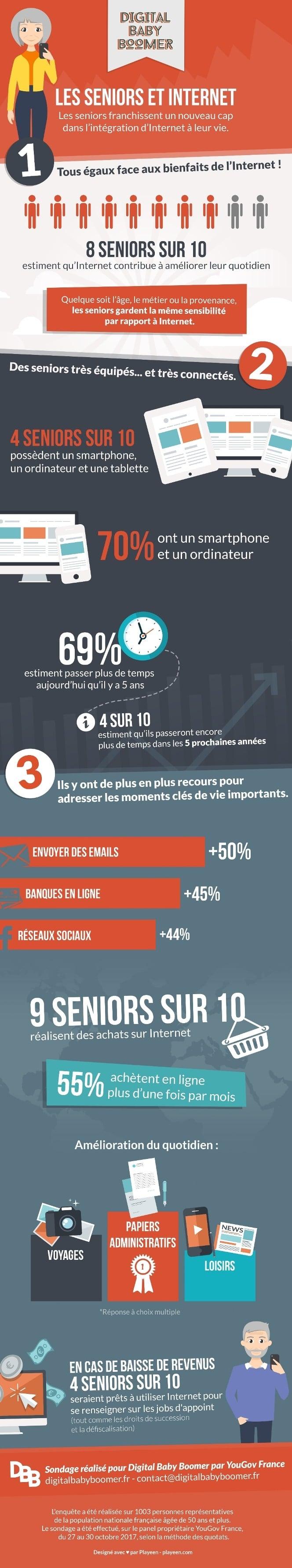 Infographie : sénior et Internet